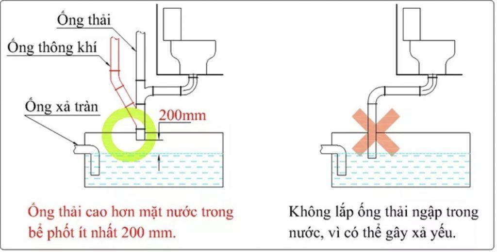 Lắp đặt ống bể phốt